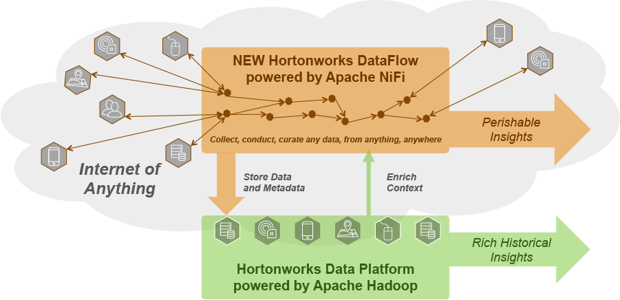 Hortonworks and Open Energi to Deliver Smarter Energy Grid