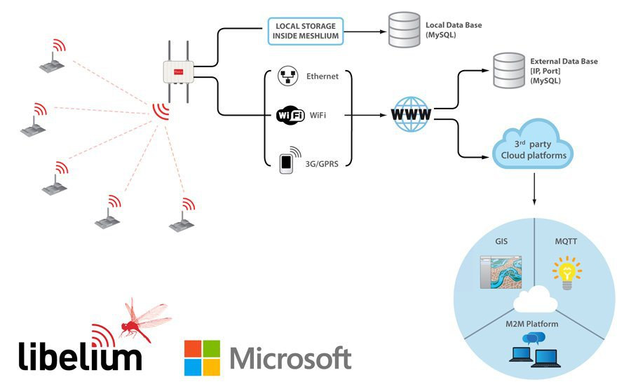 Libelium Sensors Connect With Microsoft Azure Cloud